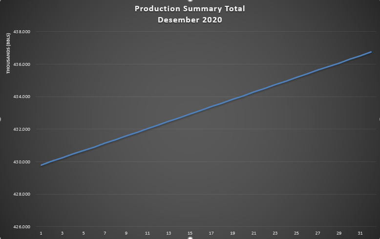 Laporan Produksi Bulan Desember 2020