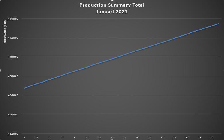 Laporan Produksi Bulan Januari 2021