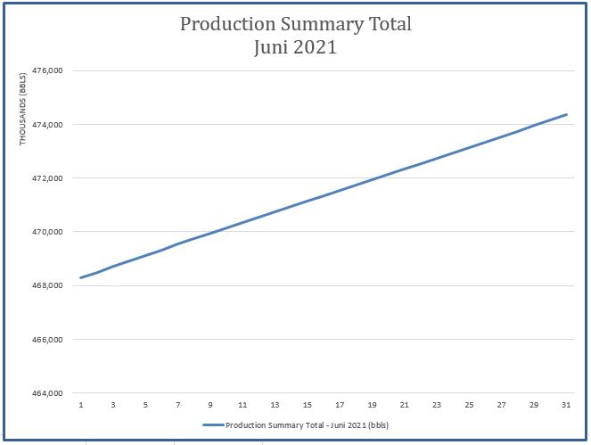 Laporan Produksi Bulan Juni 2021