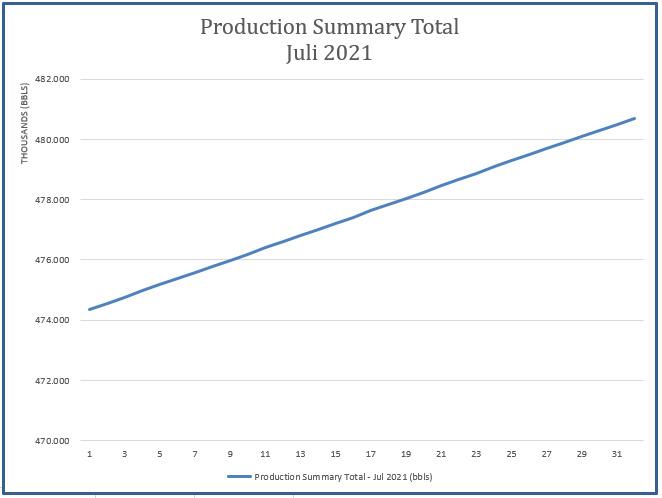 Laporan Produksi Bulan Juli 2021