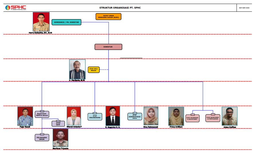 Strukur Organisasi PT SPHC