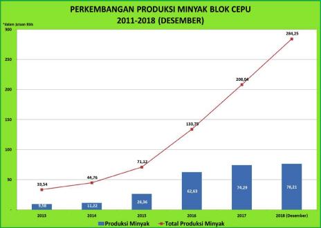 Produksi Minyak SPHC
